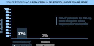 Chart showing spleen volume reduction versus placebo.